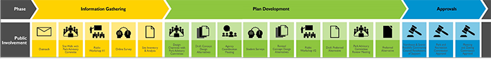 Plan Development Process
